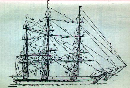 Sailing Ship Rigging Schematics http://www.nightscribe.com/Sports_Recreation/spars_rigging_of_tall_Ship.htm